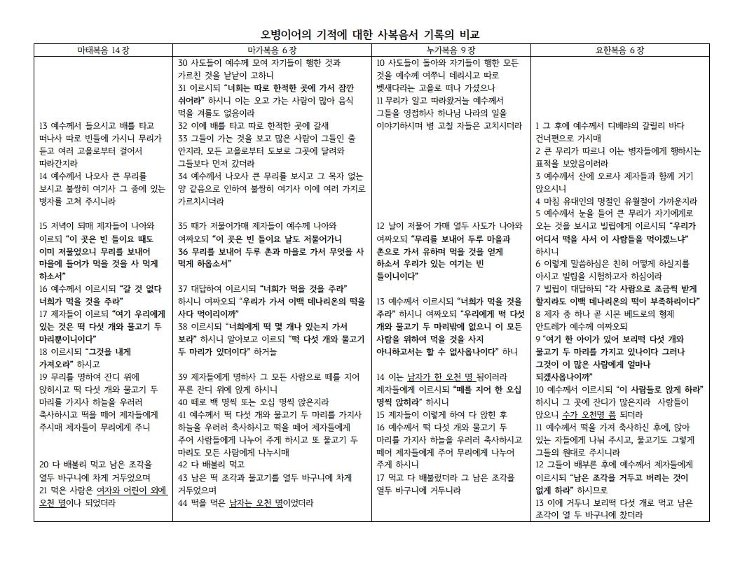 오병이어의 기적에 대한 사복음서 기록의 비교.pdf_page_1.png